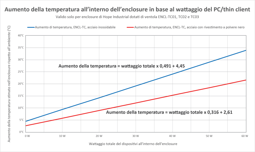 Grafico che mostra l'aumento di calore all'interno di enclosure per thin client/piccoli PC, in base al wattaggio totale dei dispositivi