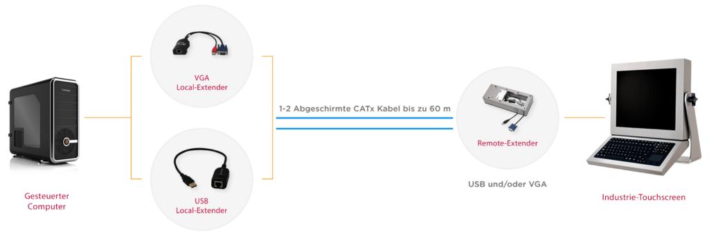 Industrielles KVM-Extender-Diagramm