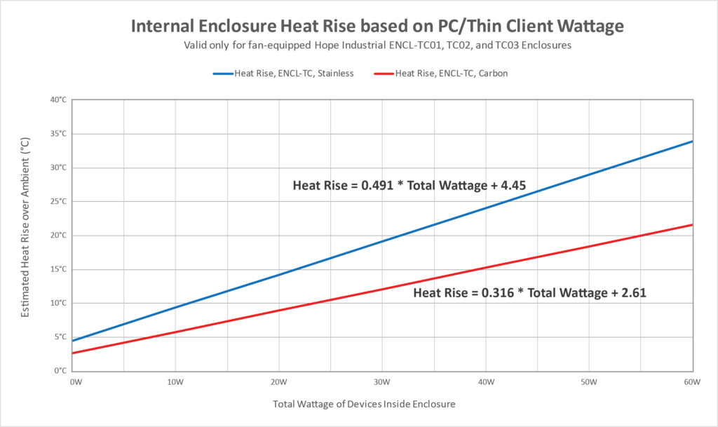 Chart showing internal enclosure heat rise for Thin Client/Small PC Enclosures, based on total wattage of devices